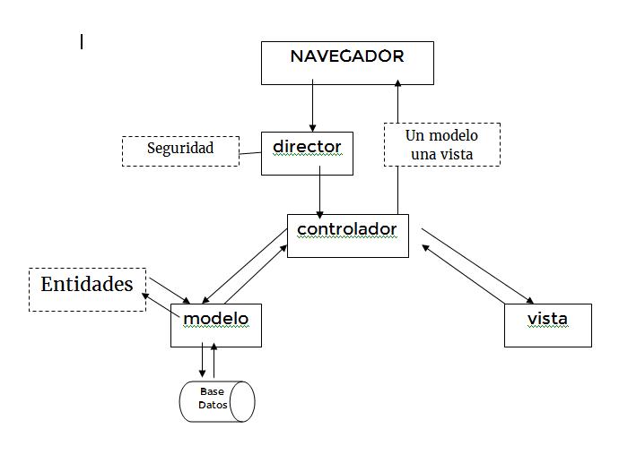Por qué voy a hacerme una arquitectura MVC en PHP