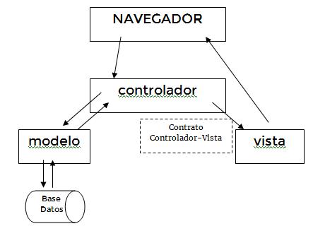 MVC SIMPLE